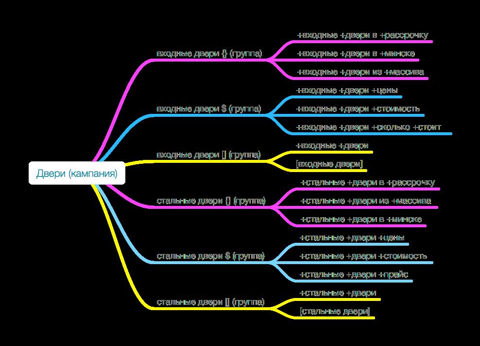 Структура аккаунта adwords